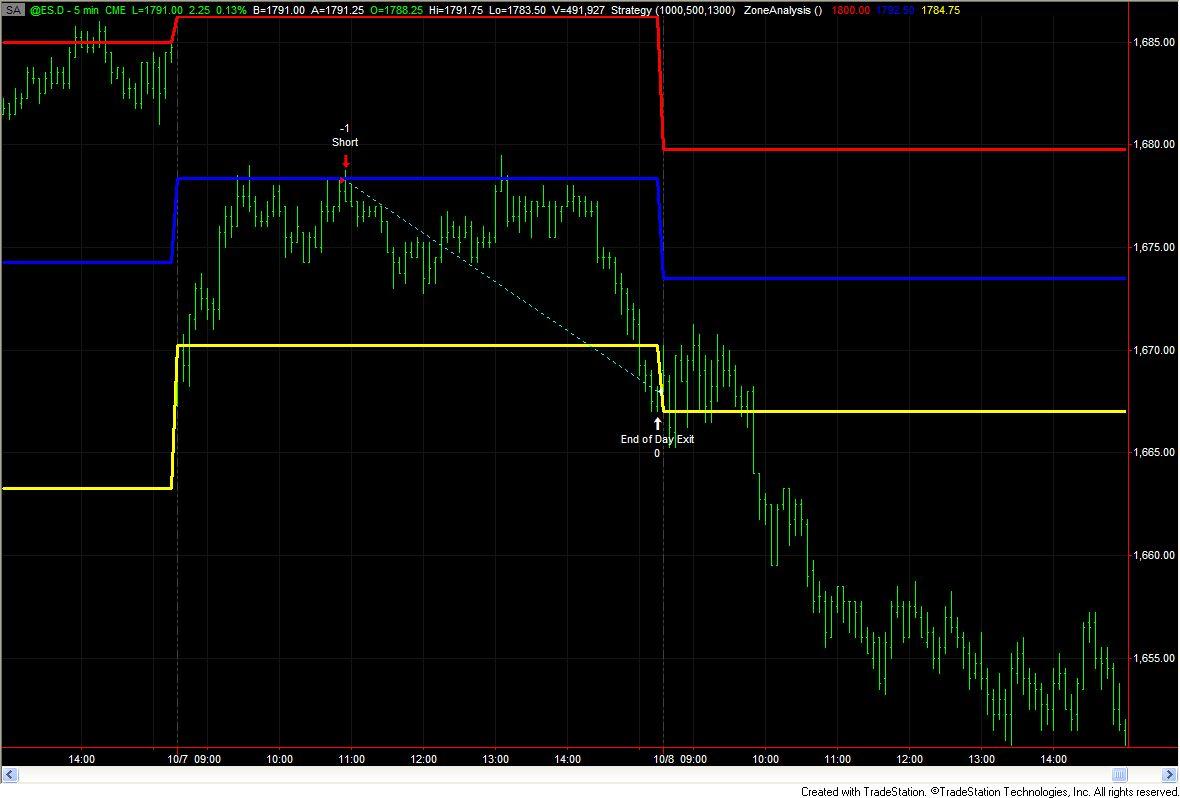 Trading system performance analysis
