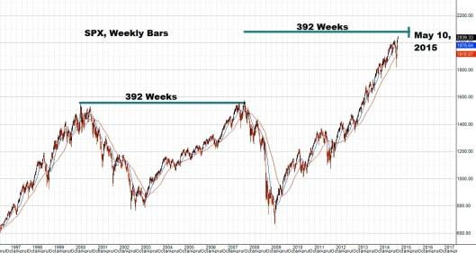 392 Weeks